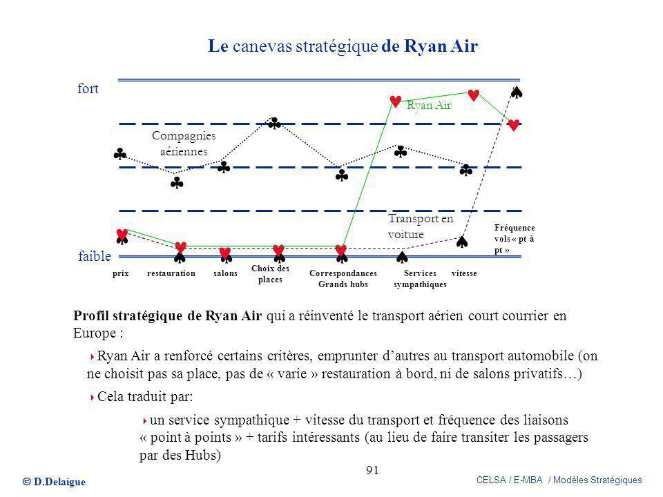 D.Delaigue CELSA / E-MBA / Modèles Stratégiques 91 Le canevas stratégique de Ryan Air Fréquence vols « pt à pt » Profil stratégique de Ryan Air qui a