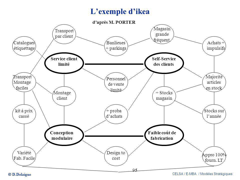 D.Delaigue CELSA / E-MBA / Modèles Stratégiques 95 Lexemple dikea Self-Service des clients Service client limité Conception modulaire Faible coût de f