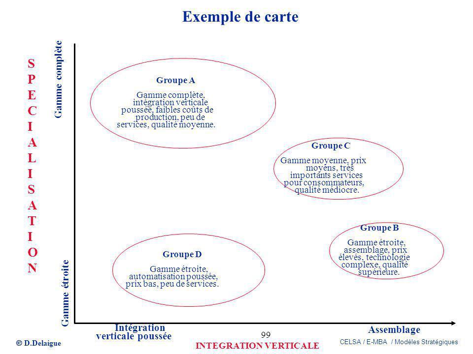 D.Delaigue CELSA / E-MBA / Modèles Stratégiques 99 Exemple de carte Groupe A Gamme complète, intégration verticale poussée, faibles coûts de productio