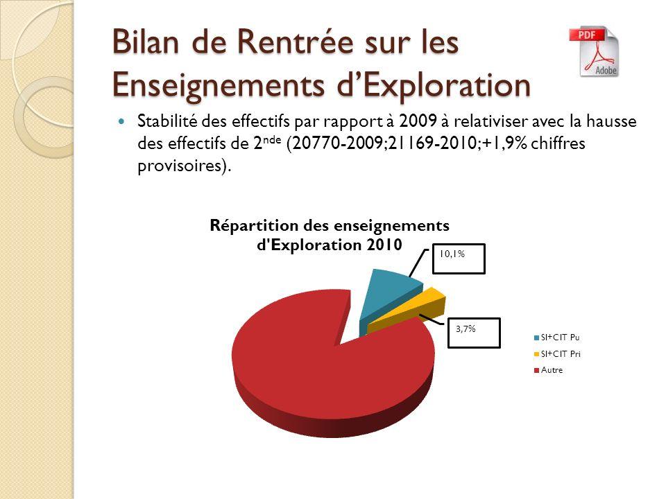 Bilan de Rentrée sur les Enseignements dExploration Stabilité des effectifs par rapport à 2009 à relativiser avec la hausse des effectifs de 2 nde (20770-2009;21169-2010;+1,9% chiffres provisoires).