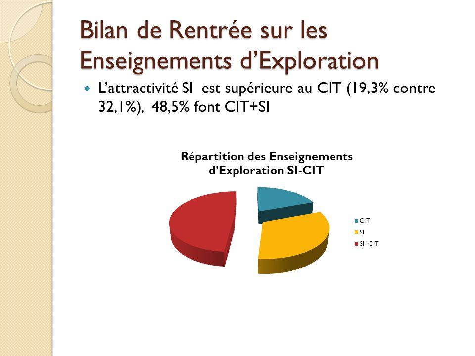 Bilan de Rentrée sur les Enseignements dExploration Lattractivité SI est supérieure au CIT (19,3% contre 32,1%), 48,5% font CIT+SI