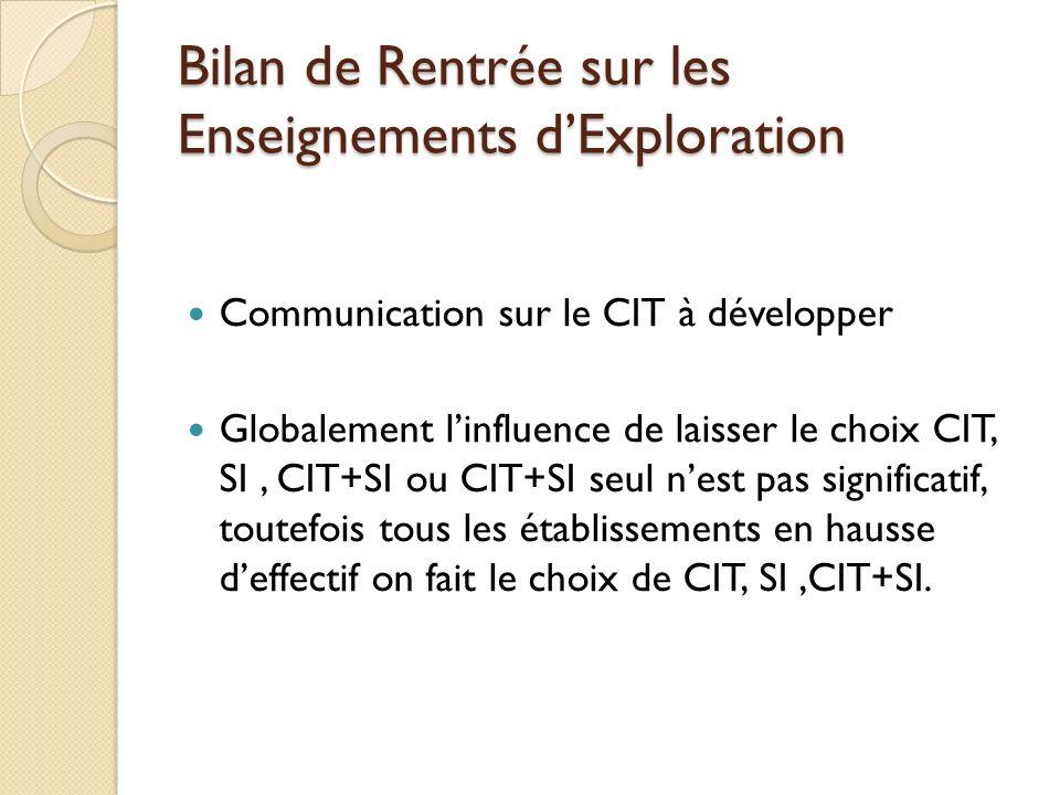 Bilan de Rentrée sur les Enseignements dExploration Communication sur le CIT à développer Globalement linfluence de laisser le choix CIT, SI, CIT+SI ou CIT+SI seul nest pas significatif, toutefois tous les établissements en hausse deffectif on fait le choix de CIT, SI,CIT+SI.