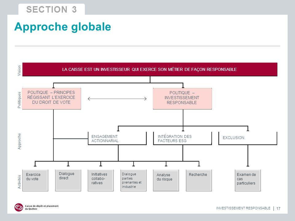 17 INVESTISSEMENT RESPONSABLE Approche globale LA CAISSE EST UN INVESTISSEUR QUI EXERCE SON MÉTIER DE FAÇON RESPONSABLE POLITIQUE – PRINCIPES RÉGISSANT L EXERCICE DU DROIT DE VOTE POLITIQUE – INVESTISSEMENT RESPONSABLE ENGAGEMENT ACTIONNARIAL INTÉGRATION DES FACTEURS ESG EXCLUSION Exercice du vote Dialogue direct Initiatives collabo- ratives Dialogue parties prenantes et industrie Analyse du risque RechercheExamen de cas particuliers Activités Approche Politiques Vision SECTION 3