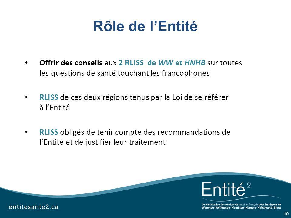 Rôle de lEntité Offrir des conseils aux 2 RLISS de WW et HNHB sur toutes les questions de santé touchant les francophones RLISS de ces deux régions tenus par la Loi de se référer à lEntité RLISS obligés de tenir compte des recommandations de lEntité et de justifier leur traitement 10