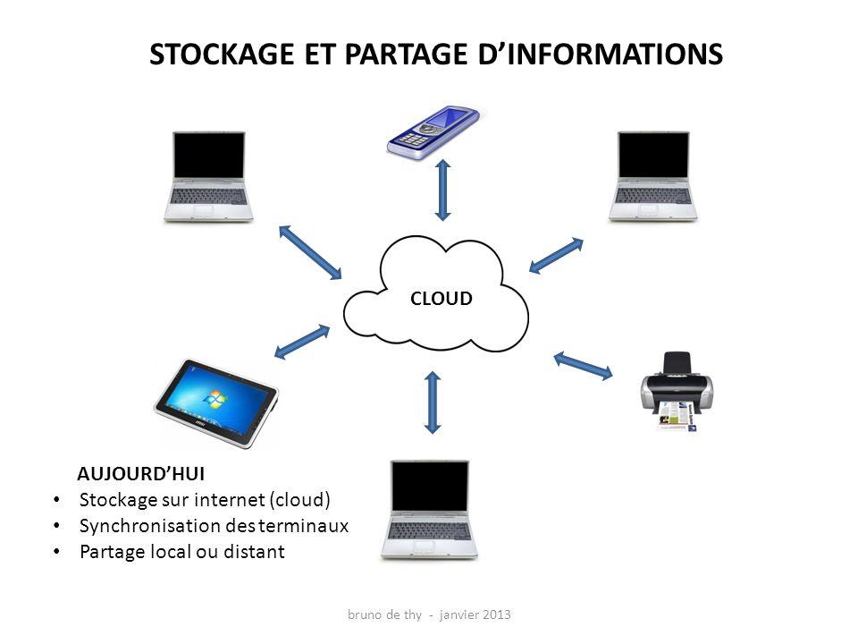 STOCKAGE ET PARTAGE DINFORMATIONS AUJOURDHUI Stockage sur internet (cloud) Synchronisation des terminaux Partage local ou distant CLOUD bruno de thy - janvier 2013