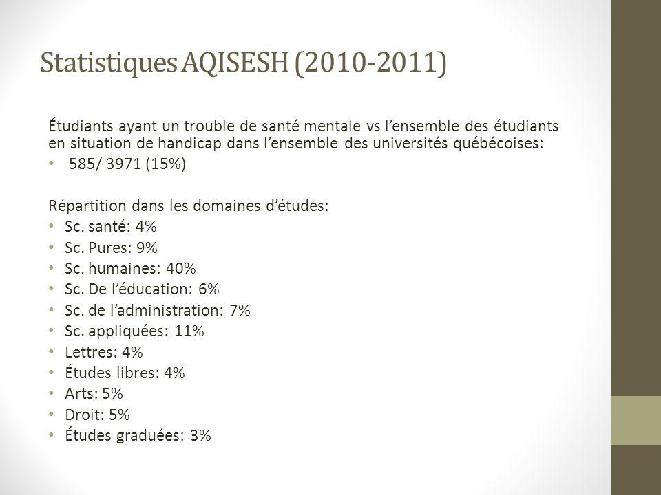 Statistiques AQISESH (2010-2011) Étudiants ayant un trouble de santé mentale vs lensemble des étudiants en situation de handicap dans lensemble des universités québécoises: 585/ 3971 (15%) Répartition dans les domaines détudes: Sc.
