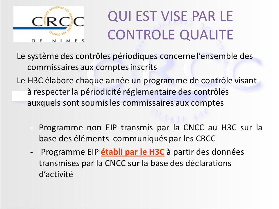 QUI EST VISE PAR LE CONTROLE QUALITE Le système des contrôles périodiques concerne lensemble des commissaires aux comptes inscrits Le H3C élabore chaq
