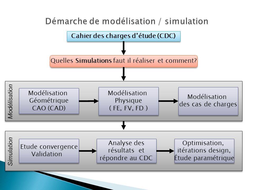 Cahier des charges détude (CDC) Quelles Simulations faut il réaliser et comment.