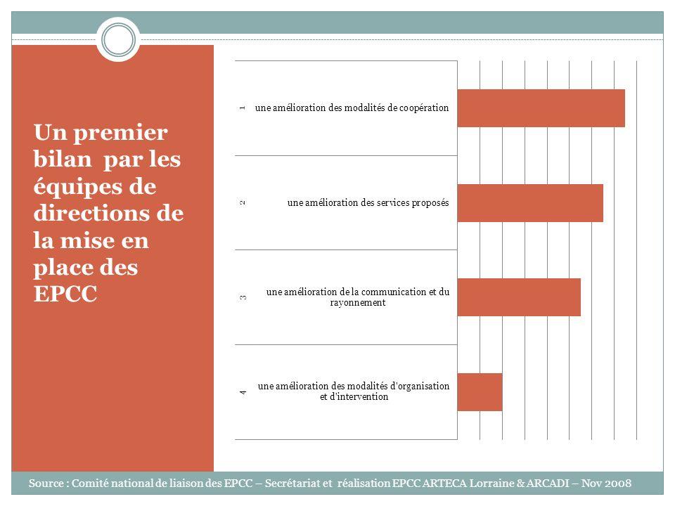 Un premier bilan par les équipes de directions de la mise en place des EPCC Source : Comité national de liaison des EPCC – Secrétariat et réalisation