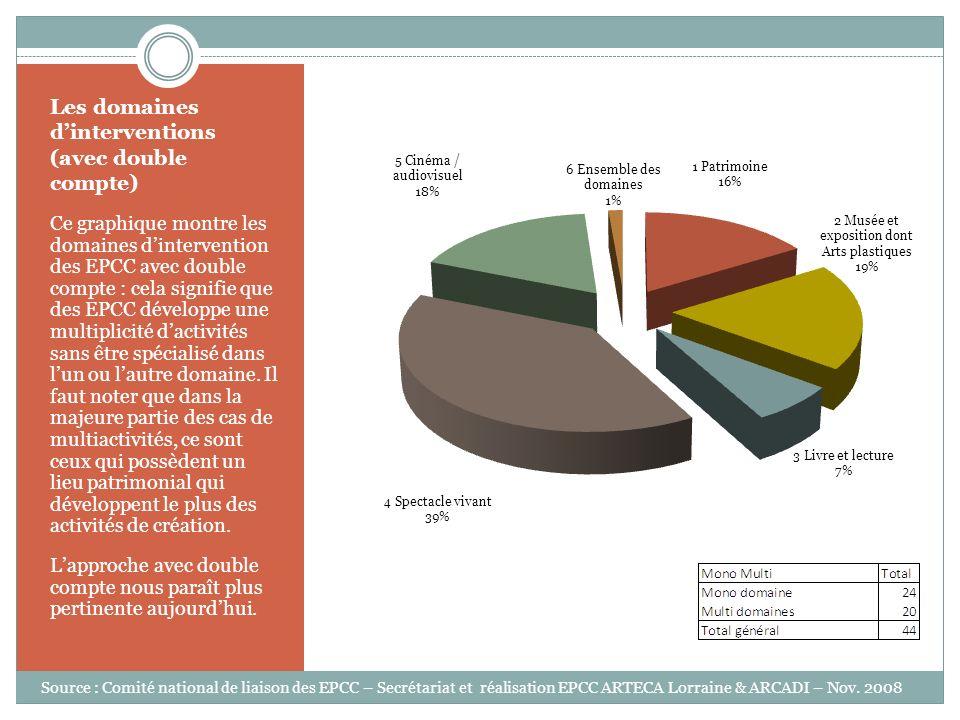 Les domaines dinterventions (avec double compte) Ce graphique montre les domaines dintervention des EPCC avec double compte : cela signifie que des EP