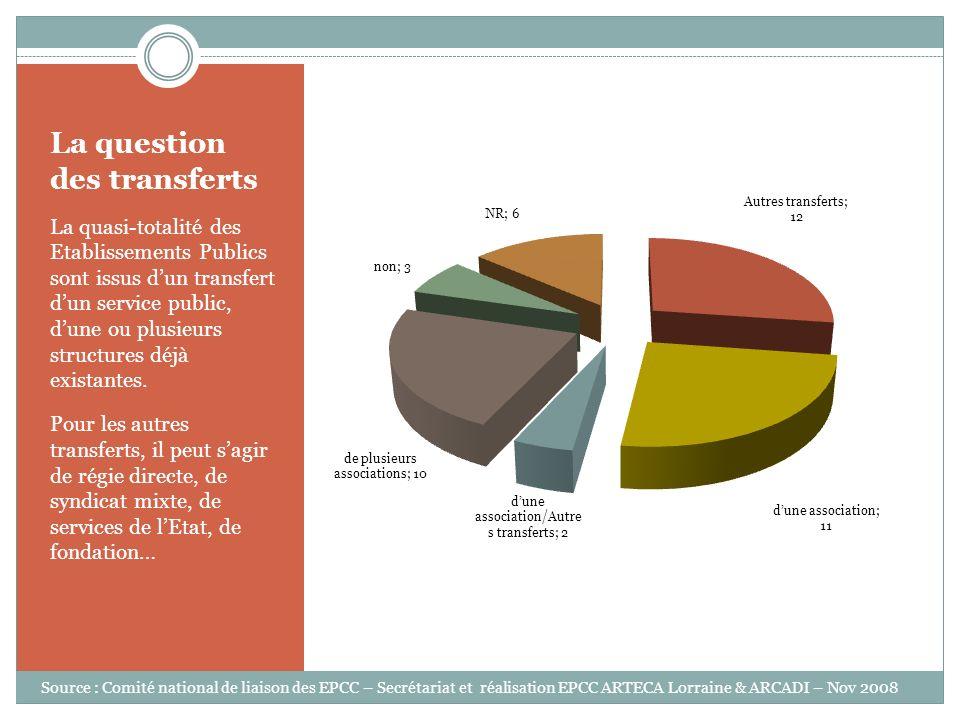 La place de lEtat dans les EPCC LÉtat est membre fondateur des EPCC dans plus de 60% des cas.