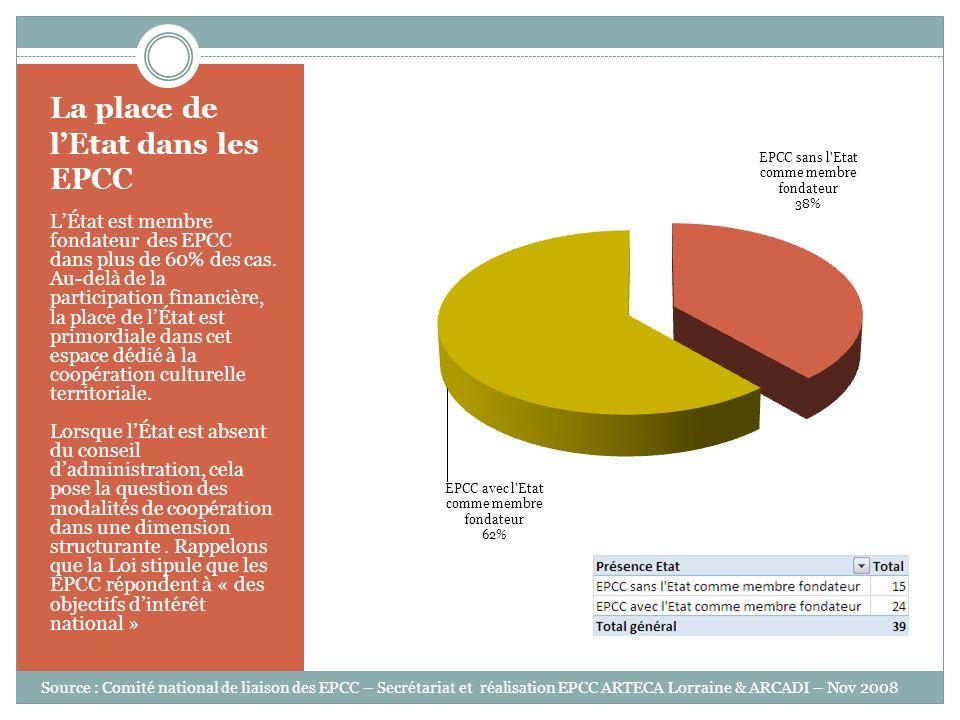 La place de lEtat dans les EPCC LÉtat est membre fondateur des EPCC dans plus de 60% des cas. Au-delà de la participation financière, la place de lÉta