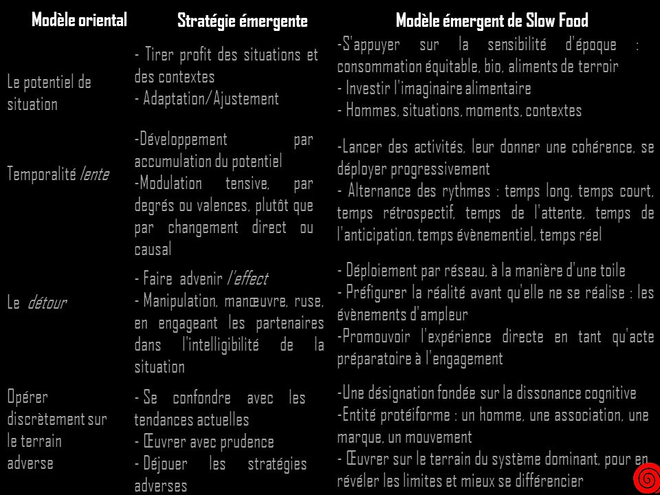 Modèle oriental Le potentiel de situation Temporalité lente Le détour Opérer discrètement sur le terrain adverse - Tirer profit des situations et des