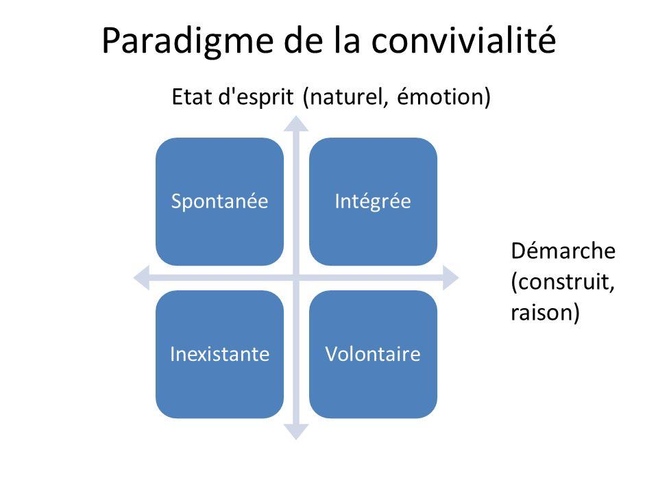 Paradigme de la convivialité SpontanéeIntégréeInexistanteVolontaire Etat d'esprit (naturel, émotion) Démarche (construit, raison)