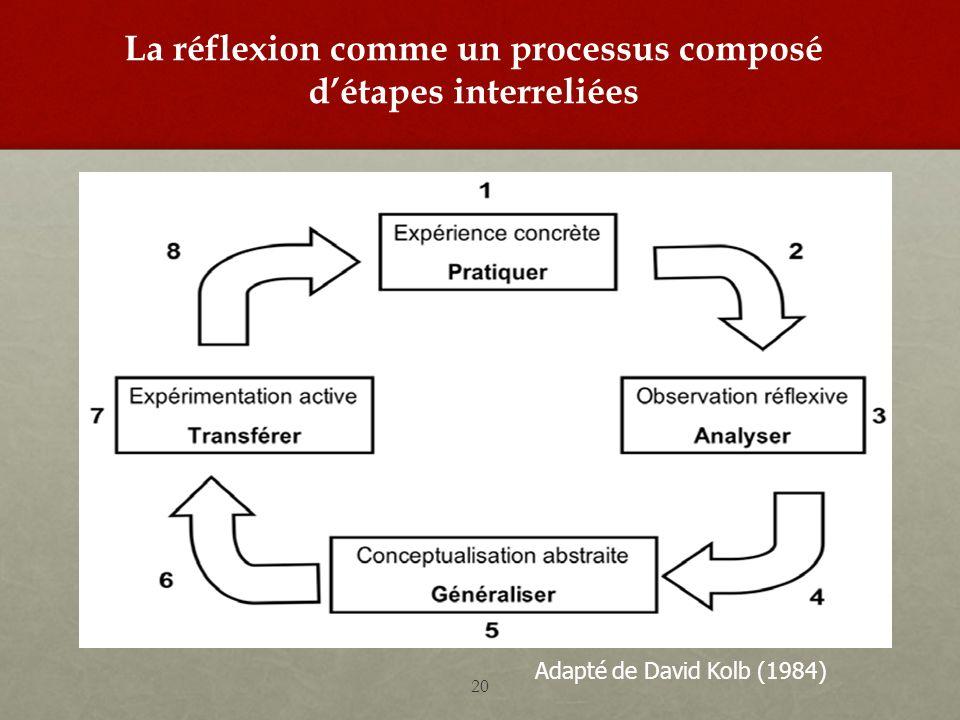 La réflexion comme un processus composé détapes interreliées Adapté de David Kolb (1984) 20