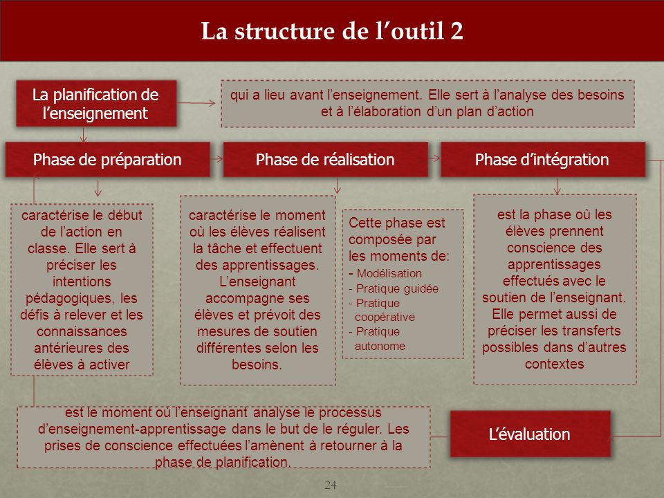 La structure de loutil 2 24 La planification de lenseignement Phase de préparationPhase de réalisationPhase dintégration qui a lieu avant lenseignement.