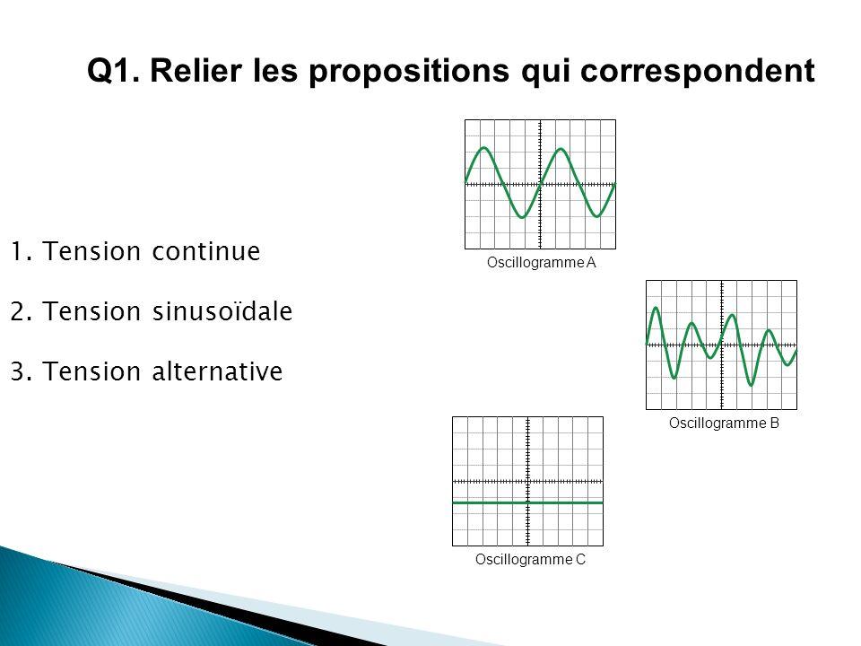 1. Tension continue 2. Tension sinusoïdale 3. Tension alternative Oscillogramme AOscillogramme BOscillogramme C Q1. Relier les propositions qui corres