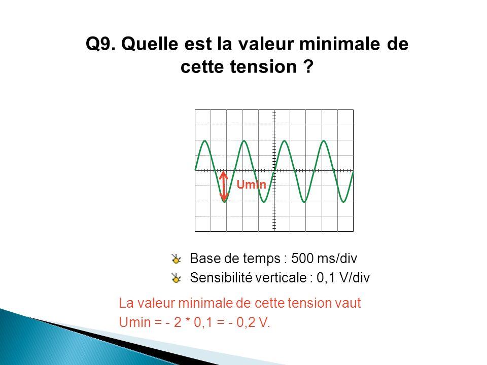 Base de temps : 500 ms/div Sensibilité verticale : 0,1 V/div La valeur minimale de cette tension vaut Umin = - 2 * 0,1 = - 0,2 V. Umin Q9. Quelle est