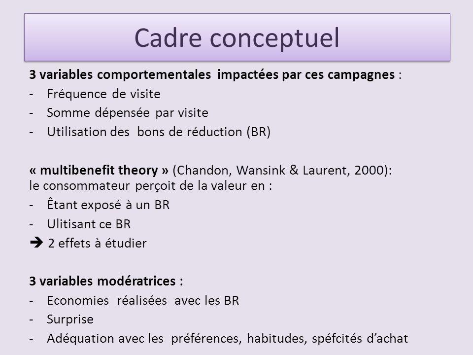Cadre conceptuel 3 variables comportementales impactées par ces campagnes : -Fréquence de visite -Somme dépensée par visite -Utilisation des bons de réduction (BR) « multibenefit theory » (Chandon, Wansink & Laurent, 2000): le consommateur perçoit de la valeur en : -Êtant exposé à un BR -Ulitisant ce BR 2 effets à étudier 3 variables modératrices : -Economies réalisées avec les BR -Surprise -Adéquation avec les préférences, habitudes, spéfcités dachat