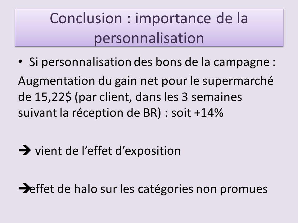 Conclusion : importance de la personnalisation Si personnalisation des bons de la campagne : Augmentation du gain net pour le supermarché de 15,22$ (par client, dans les 3 semaines suivant la réception de BR) : soit +14% vient de leffet dexposition effet de halo sur les catégories non promues