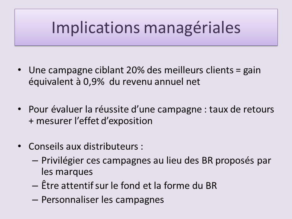 Implications managériales Une campagne ciblant 20% des meilleurs clients = gain équivalent à 0,9% du revenu annuel net Pour évaluer la réussite dune c