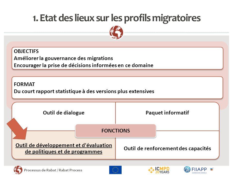 Processus de Rabat / Rabat Process 1. Etat des lieux sur les profils migratoires OBJECTIFS Améliorer la gouvernance des migrations Encourager la prise