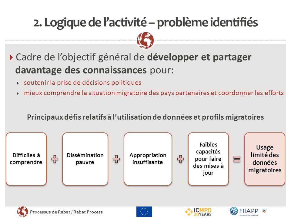 Processus de Rabat / Rabat Process 2. Logique de lactivité – problème identifiés Cadre de lobjectif général de développer et partager davantage des co