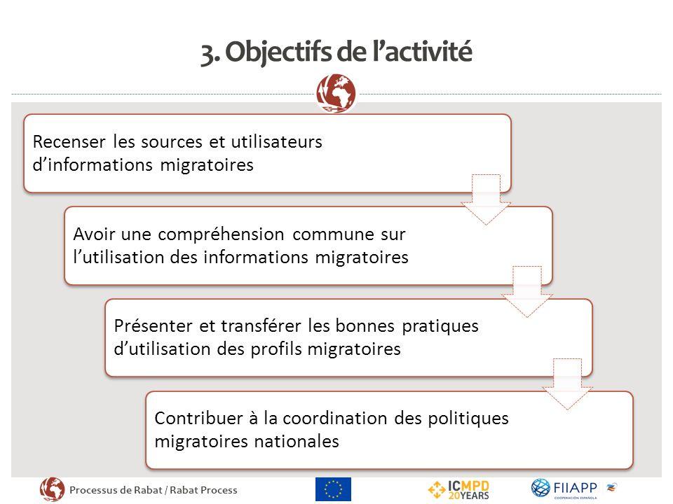 Processus de Rabat / Rabat Process 3. Objectifs de lactivité Recenser les sources et utilisateurs dinformations migratoires Avoir une compréhension co