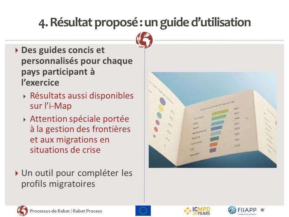 Processus de Rabat / Rabat Process 4. Résultat proposé : un guide dutilisation Des guides concis et personnalisés pour chaque pays participant à lexer