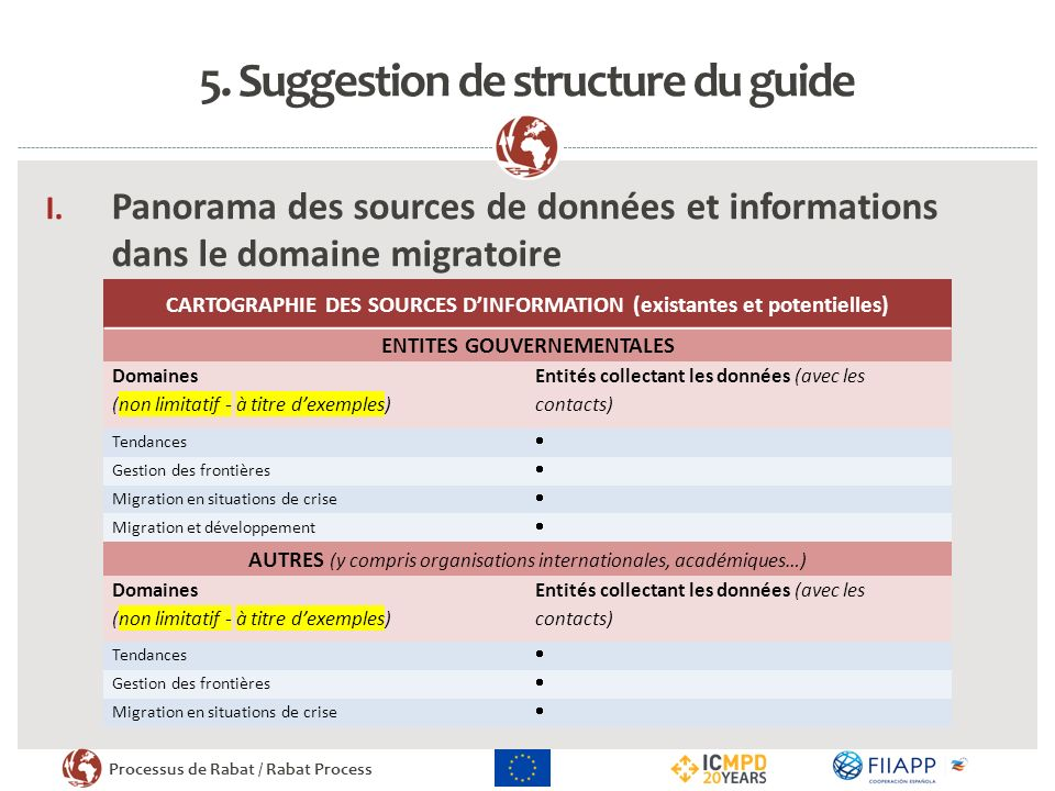 Processus de Rabat / Rabat Process 5.Suggestion de structure du guide I.
