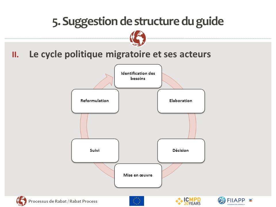 Processus de Rabat / Rabat Process 5.Suggestion de structure du guide II.