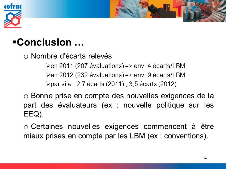 14 Conclusion … o Nombre décarts relevés en 2011 (207 évaluations) => env. 4 écarts/LBM en 2012 (232 évaluations) => env. 9 écarts/LBM par site : 2,7