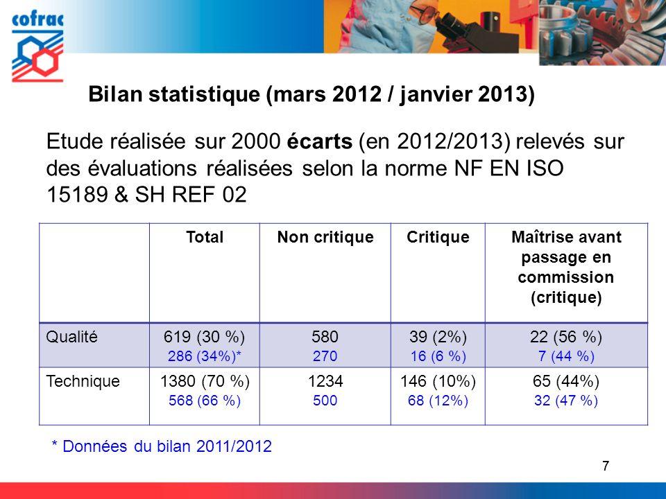 7 Etude réalisée sur 2000 écarts (en 2012/2013) relevés sur des évaluations réalisées selon la norme NF EN ISO 15189 & SH REF 02 Bilan statistique (ma