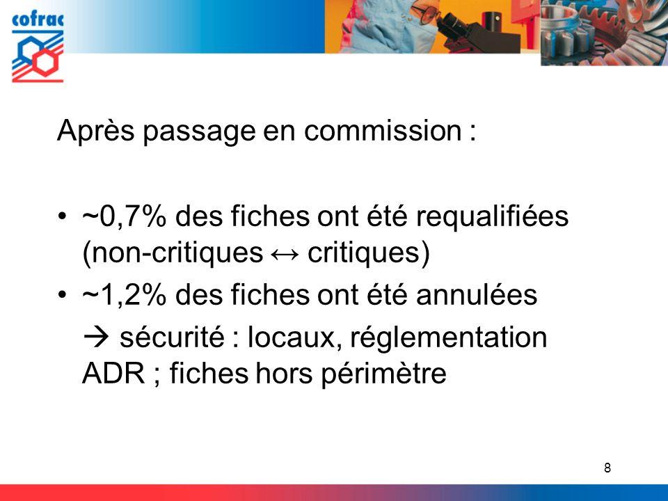 Après passage en commission : ~0,7% des fiches ont été requalifiées (non-critiques critiques) ~1,2% des fiches ont été annulées sécurité : locaux, rég