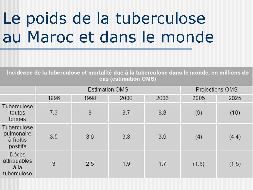 Pourquoi la tuberculose persiste? La pauvreté: ressources faibles des familles, des Etats (réduction progressive des budgets sociaux) la précarisation