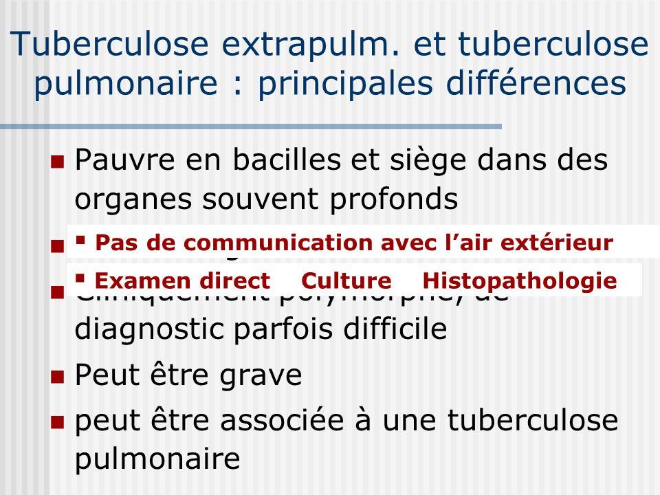 3 examens bactériologiques 1 ère Radiographie thoracique Deux ou trois BK positifs Un BK positif Trois BK négatifs Refaire 3 BK 2 BK positifs Traiteme