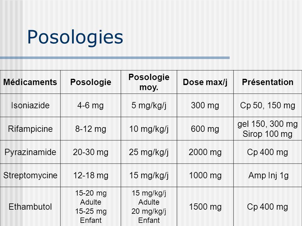 II- Les anti bacillaires Présentation, Posologie