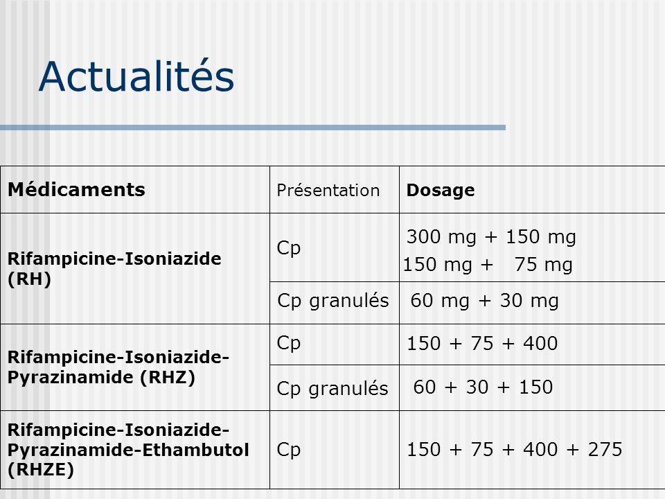 Posologies MédicamentsPosologie Posologie moy. Dose max/jPrésentation Isoniazide4-6 mg5 mg/kg/j300 mgCp 50, 150 mg Rifampicine8-12 mg10 mg/kg/j600 mg