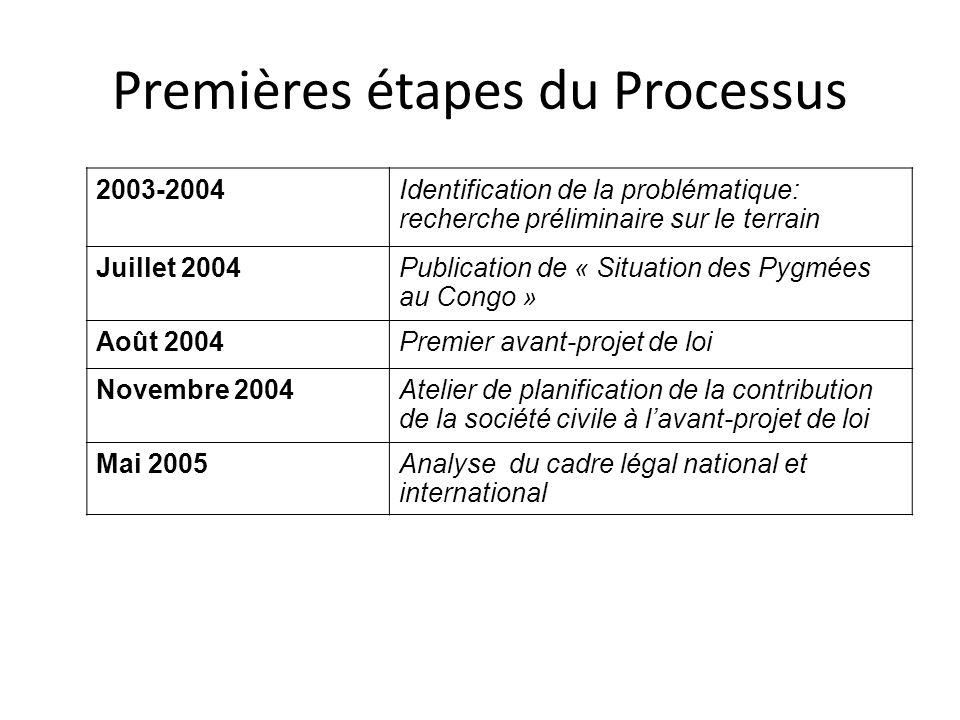 Premières étapes du Processus 2003-2004Identification de la problématique: recherche préliminaire sur le terrain Juillet 2004Publication de « Situatio