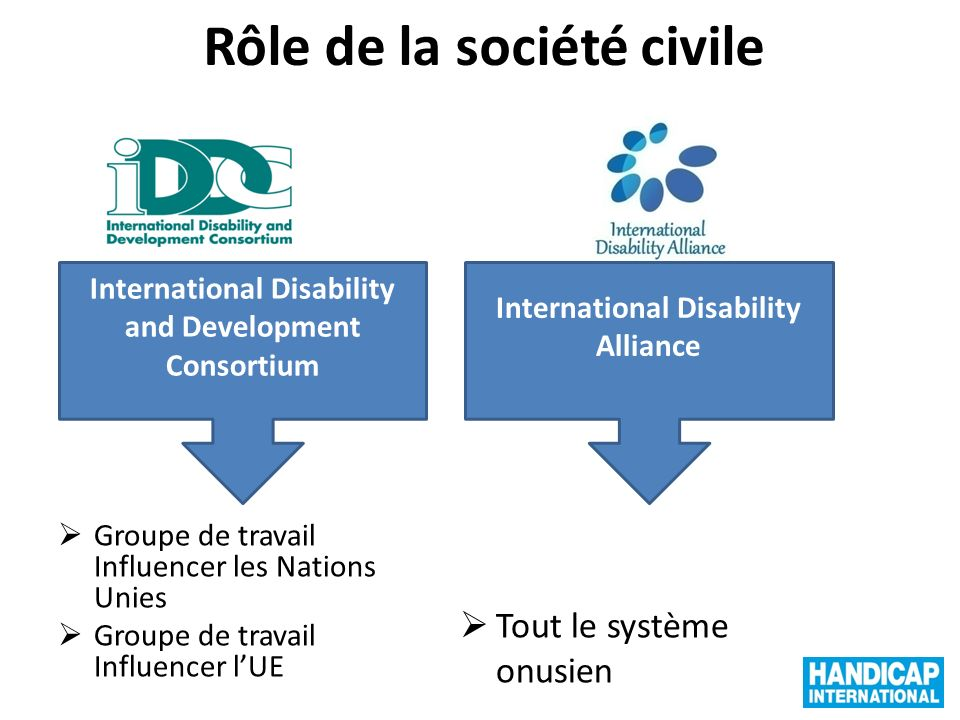 Rôle de la société civile Groupe de travail Influencer les Nations Unies Groupe de travail Influencer lUE International Disability and Development Con