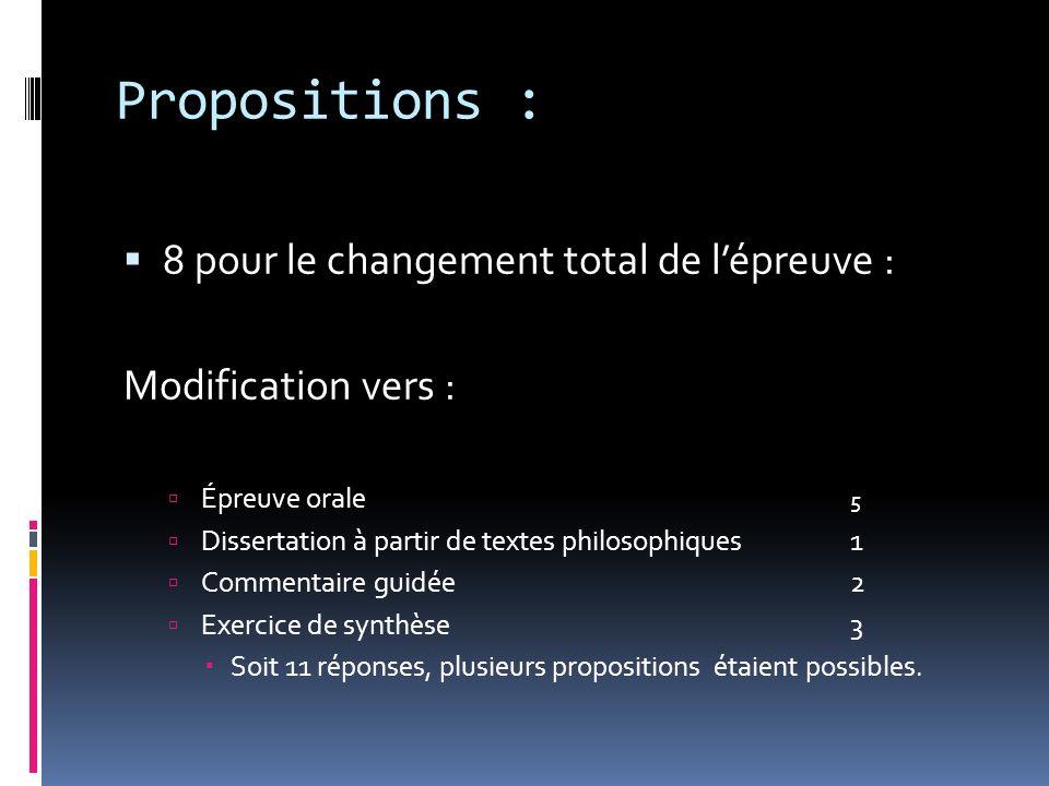 Propositions : 8 pour le changement total de lépreuve : Modification vers : Épreuve orale 5 Dissertation à partir de textes philosophiques1 Commentaire guidée2 Exercice de synthèse3 Soit 11 réponses, plusieurs propositions étaient possibles.