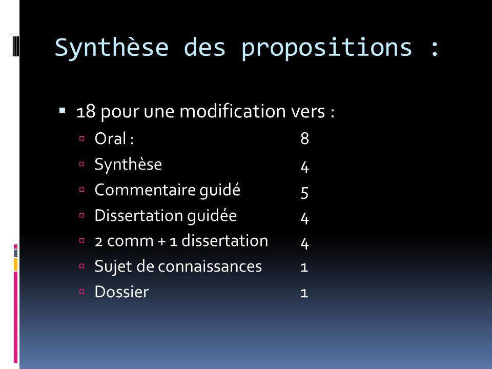 Synthèse des propositions : 18 pour une modification vers : Oral :8 Synthèse4 Commentaire guidé5 Dissertation guidée4 2 comm + 1 dissertation4 Sujet de connaissances1 Dossier1