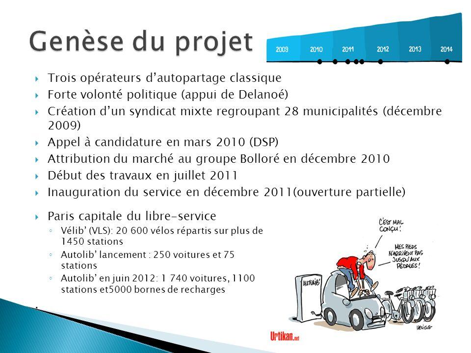 Trois opérateurs dautopartage classique Forte volonté politique (appui de Delanoé) Création dun syndicat mixte regroupant 28 municipalités (décembre 2