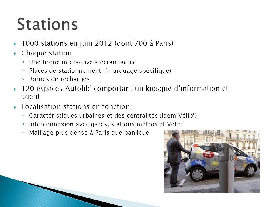 1000 stations en juin 2012 (dont 700 à Paris) Chaque station: Une borne interactive à écran tactile Places de stationnement (marquage spécifique) Born