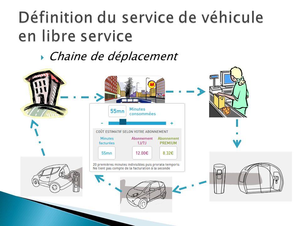 Bluecar (3000 véhicules) Véhicule à 3 portes et 4 places Banquette arrière abattable pour augmenter la valise Batterie Lithium Métal Polymère (capacité de 30 kWh) Autonomie batterie : 250 km Recharge en 8h Tableau de bord avec écran et guidage GPS