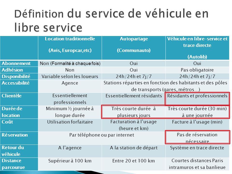 Location traditionnelle (Avis, Europcar,etc) Autopartage (Communauto) Véhicule en libre-service et trace directe (Autolib) AbonnementNon ( Formalité à