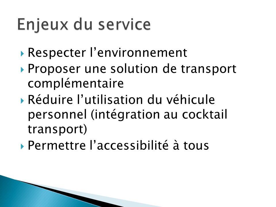 Respecter lenvironnement Proposer une solution de transport complémentaire Réduire lutilisation du véhicule personnel (intégration au cocktail transpo