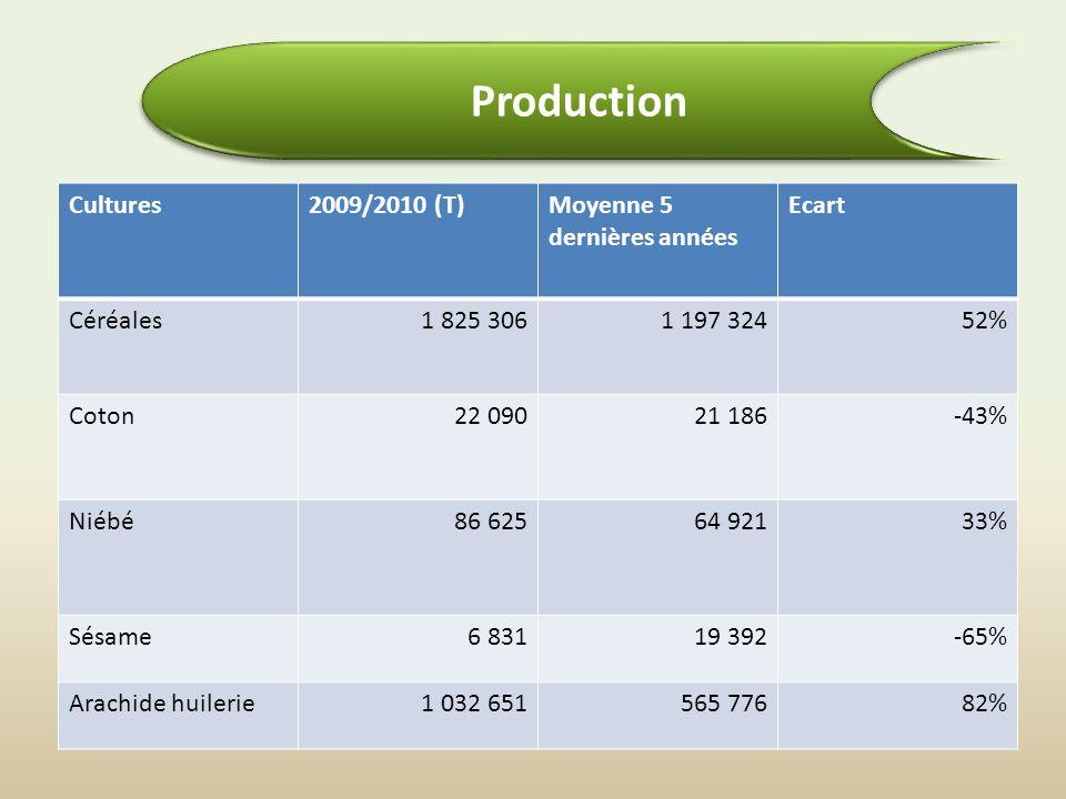 Cultures2009/2010 (T)Moyenne 5 dernières années Ecart Céréales1 825 3061 197 32452% Coton22 09021 186-43% Niébé86 62564 92133% Sésame6 83119 392-65% Arachide huilerie1 032 651565 77682% Production