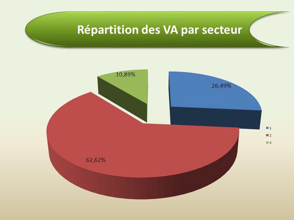 Répartition des VA par secteur