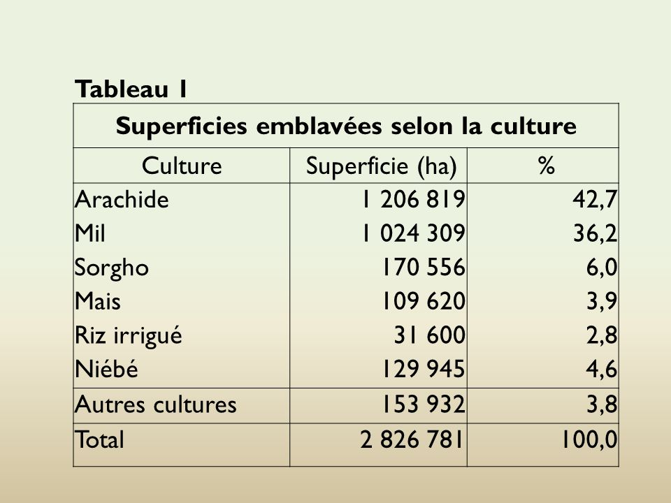 Tableau 1 Superficies emblavées selon la culture Culture Superficie (ha) % Arachide 1 206 819 42,7 Mil 1 024 309 36,2 Sorgho 170 556 6,0 Mais 109 620 3,9 Riz irrigué 31 600 2,8 Niébé 129 945 4,6 Autres cultures 153 932 3,8 Total 2 826 781 100,0